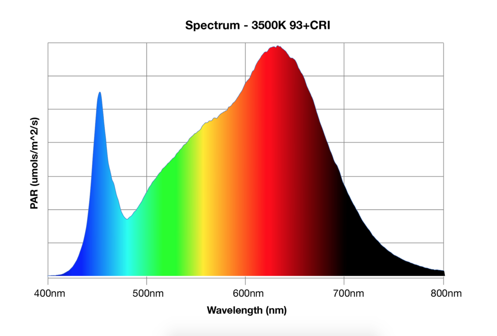 LED grow lights spectrum 3500K