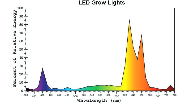 led-light-spectrum-led-grow-light-spectrum-led-light-spectrum-for-aquarium-plants