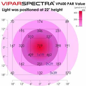 VIPARSPECTRA Latest 600W LED Grow Light