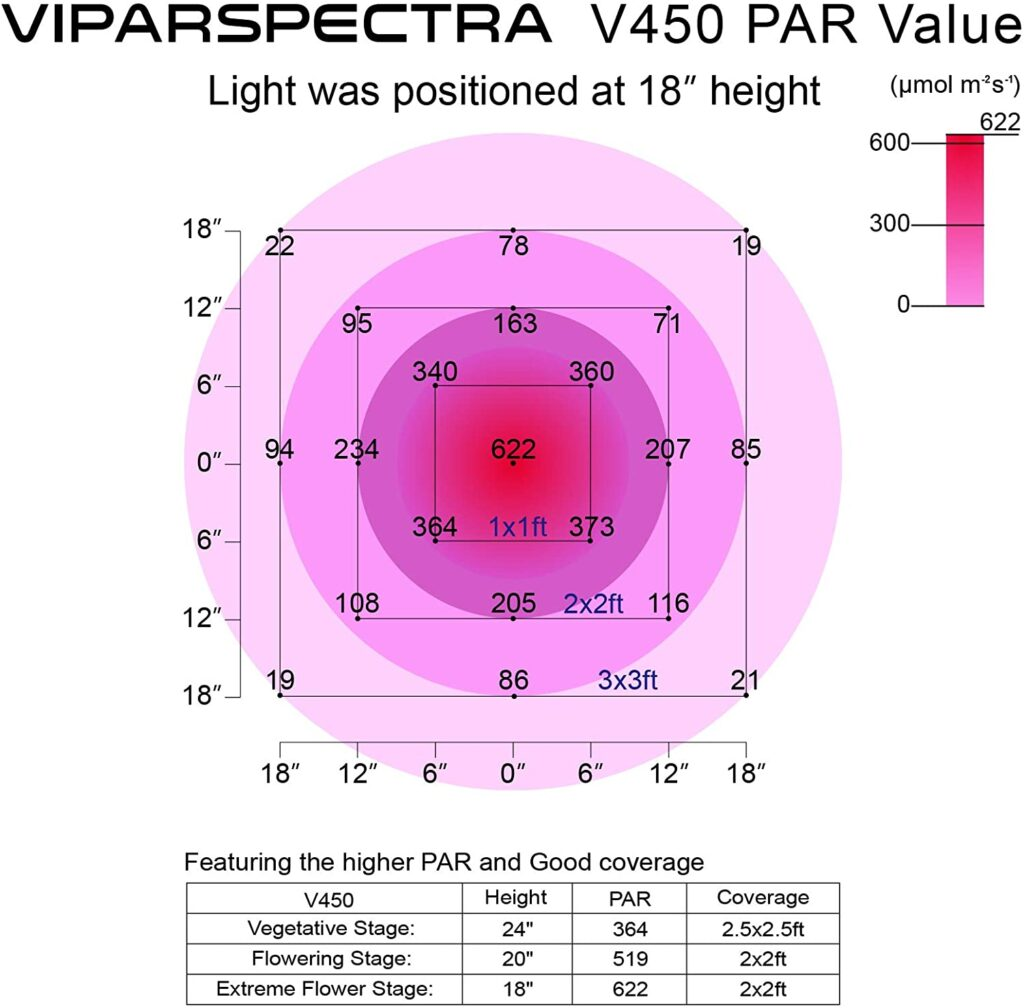 led grow light chart viparspectra